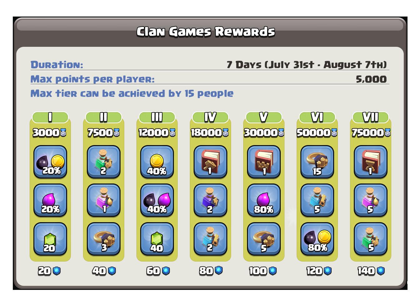 Награды в клановых играх с 31 июля по 7 августа в Clash of Clans