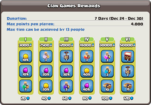 Награда игры кланов с 24 по 30 декабря в Clash of Clans