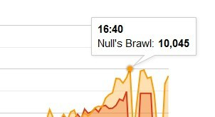 Тысячи онлайн игроков на сервере Null's Brawl