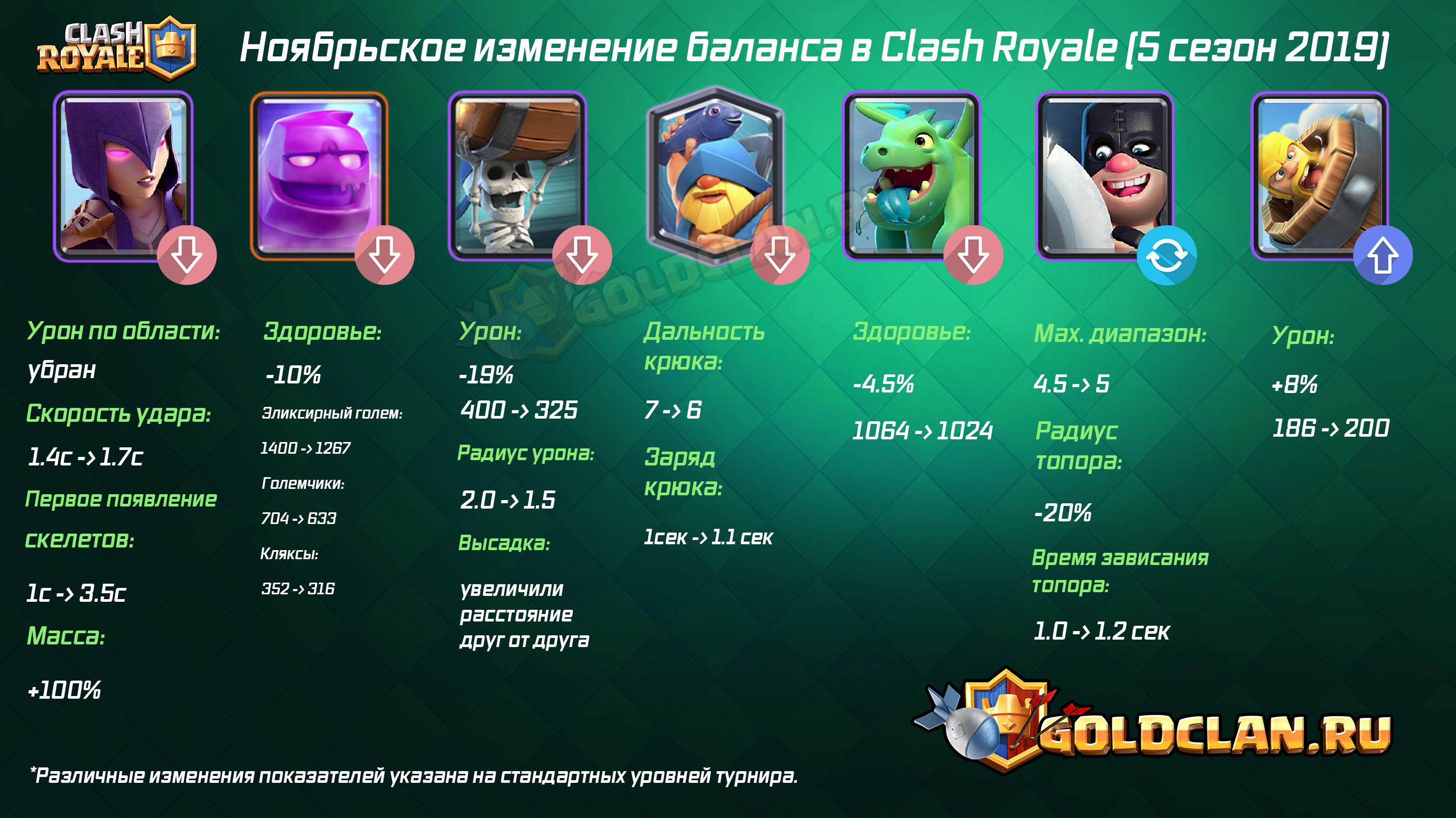 Ноябрьское изменение баланса в Clash Royale (5 сезон 2019)