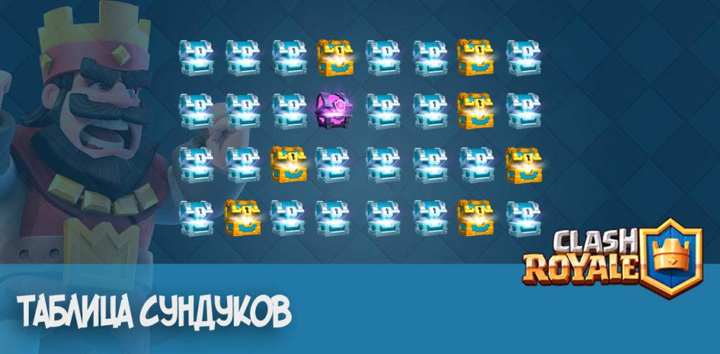 Таблица сундуков для Clash Royale