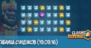 Таблица Сундуков Clash Royale (19.09.16)
