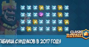 Таблица сундуков 2017 Clash Royale